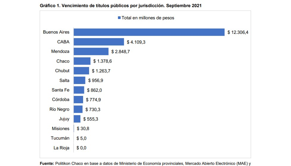 Deuda en Chubut: En septiembre vencieron $ 1.263 millones por la colocación de seis Letras del Tesoro