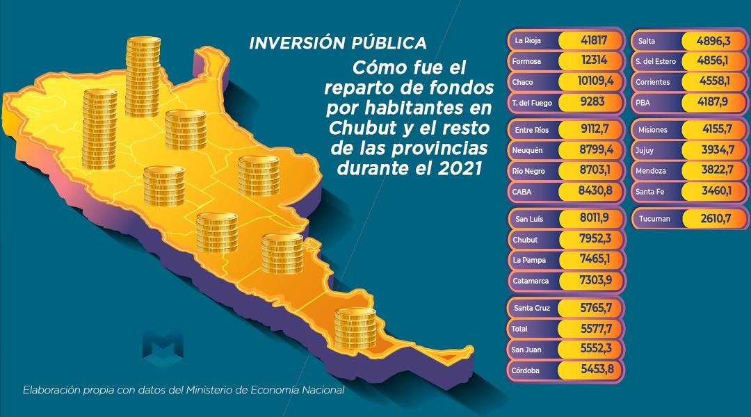 Inversión pública: Cómo fue el reparto de fondos por habitantes en Chubut y el resto de las provincias durante el 2021