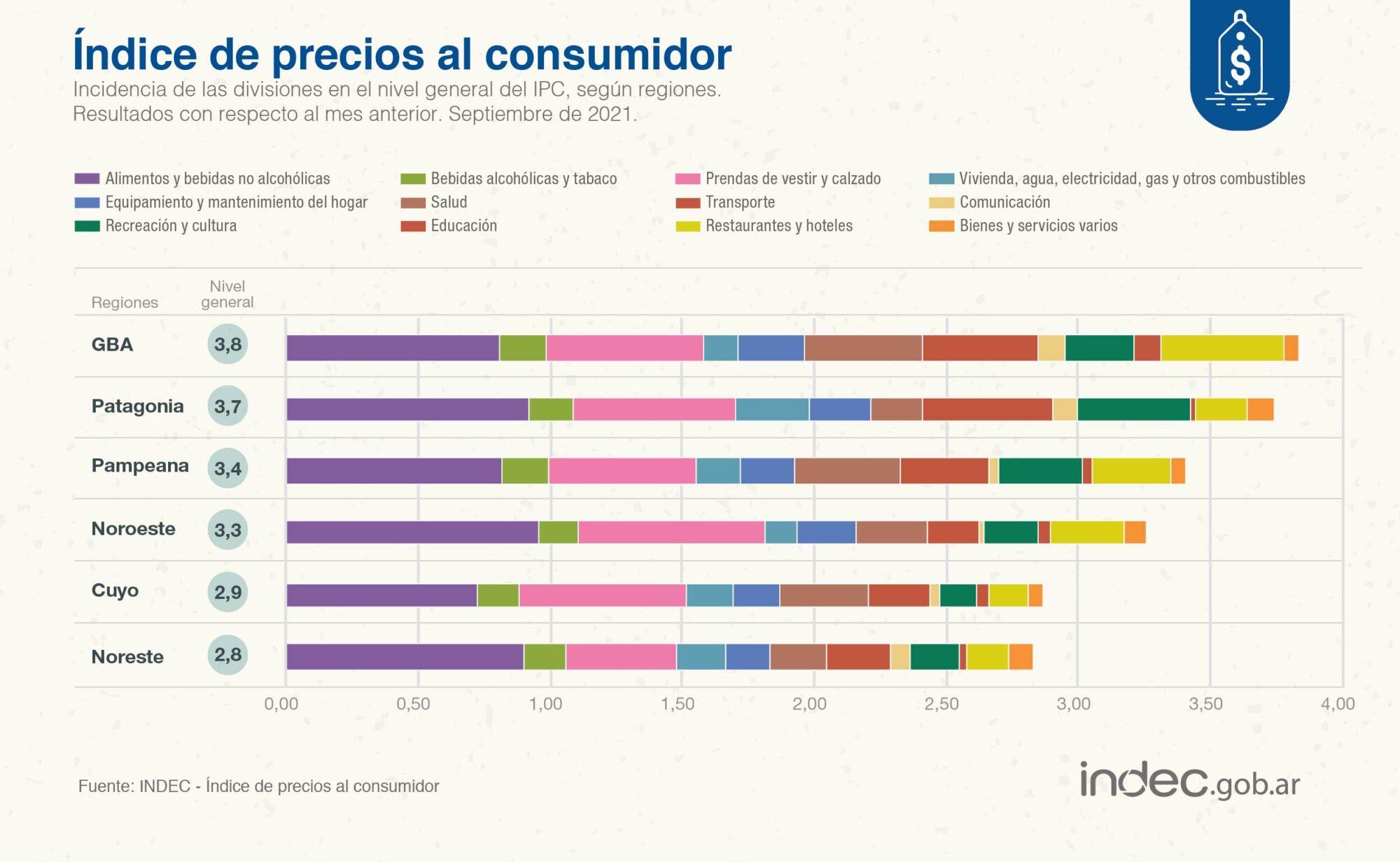 La inflación de septiembre en la Patagonia fue del 3,7% con una fuerte suba en bebidas alcohólicas, tabaco, restaurantes y hoteles